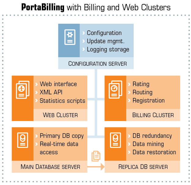 PortaBilling Web Clusters