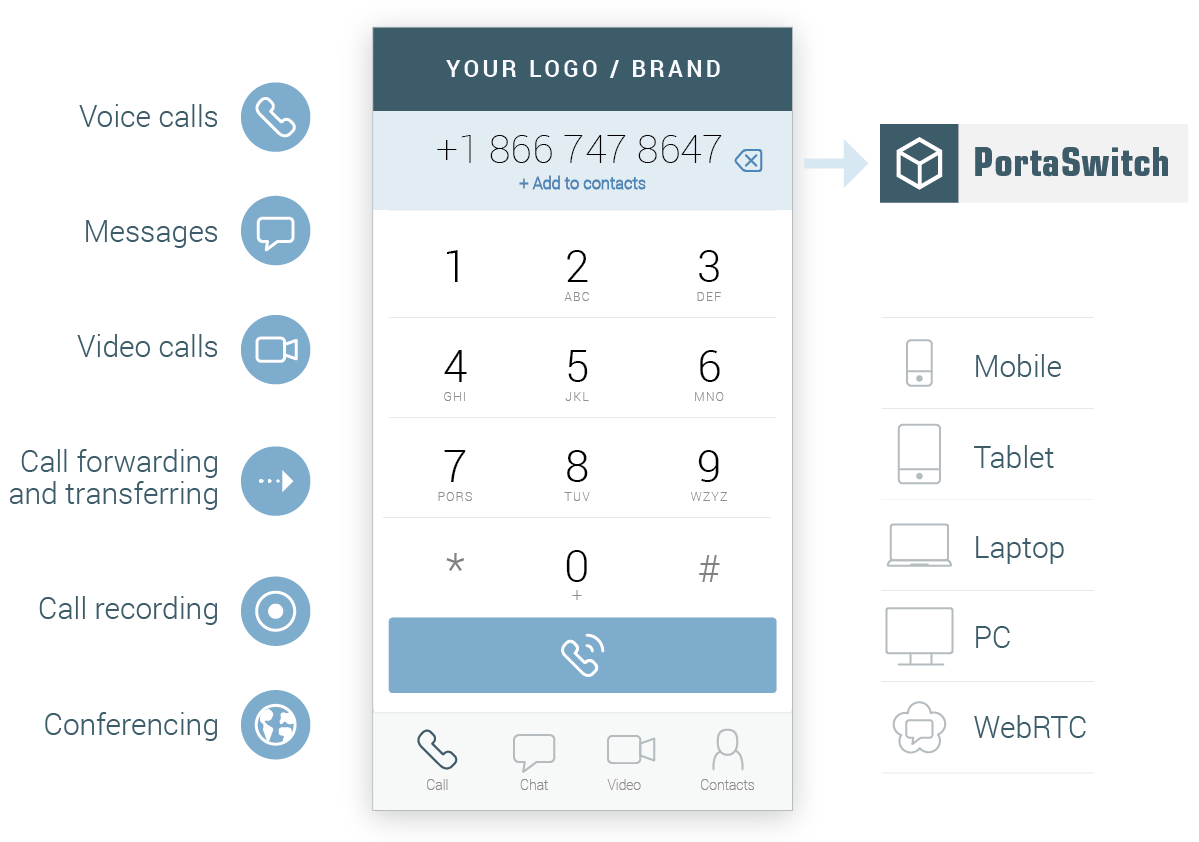 PortaPhone SIP client app under your brand name | PortaOne