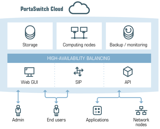 web-schemes_PortaSwitch-in-a-cloud