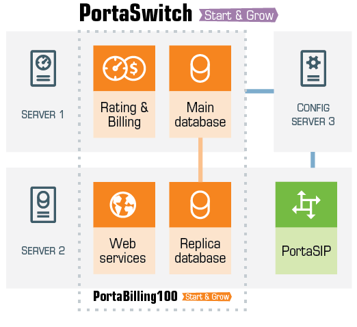 web-schemes-PortaSwitch-start_and_grow